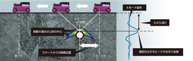 電磁波レーダ法による鉄筋探査の仕組み
